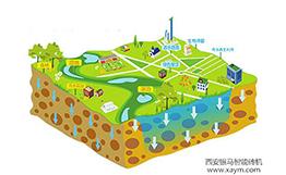 财政对海绵城市建设试点有哪些支撑?