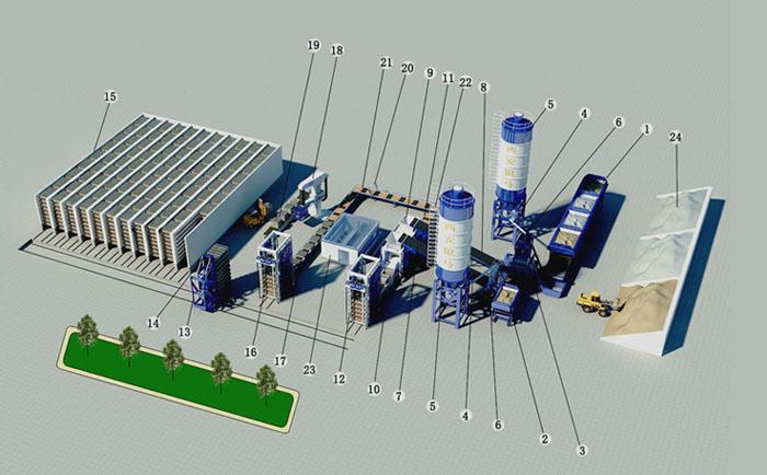 全自动免烧砖机生产线基本配置及制砖过程细述