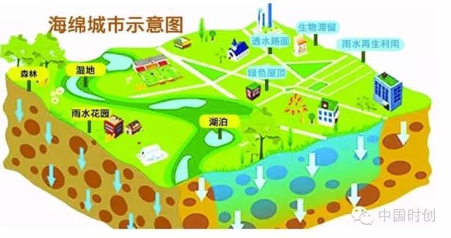 """透水砖机厂家必看:""""海绵城市""""市场机会分布在哪儿 ?"""